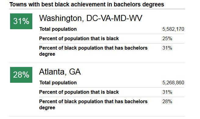National Journal Uses Equity Atlas Data to Examine Black