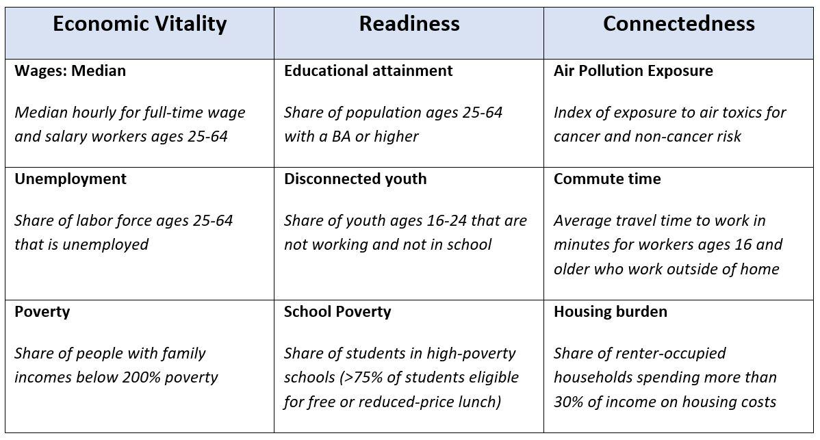 Racial Equity Index indicators