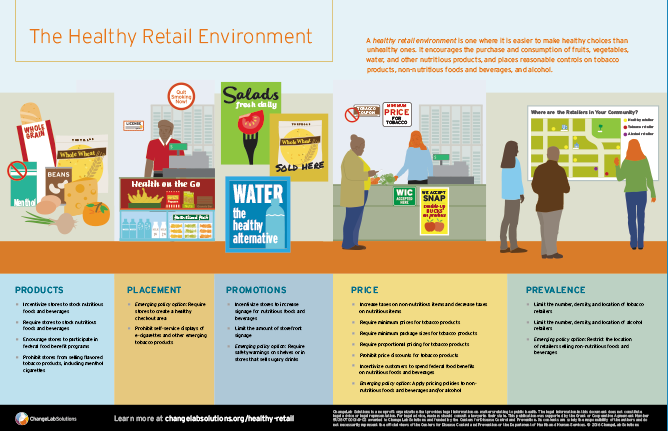 retail environment The opportunities in retail signage are as lucrative as they are elusive, a fact that may persuade some smaller shops to steer clear of the all-encompassing jobs that include not only exterior identification signage, but a literal plethora of interior signage.