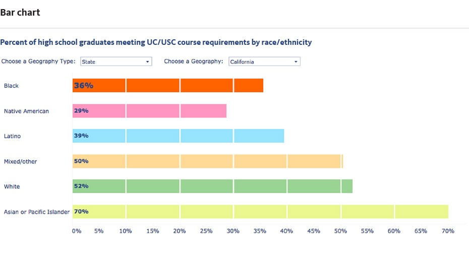Bar chart showing percent of high school graduates by race/ethnicity