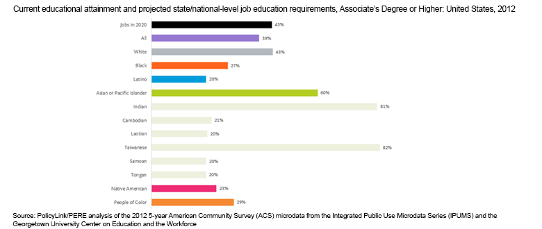 Data by Ancestry Illustrates Difference in Educational Attainment across Asian and Pacific Islander Communities
