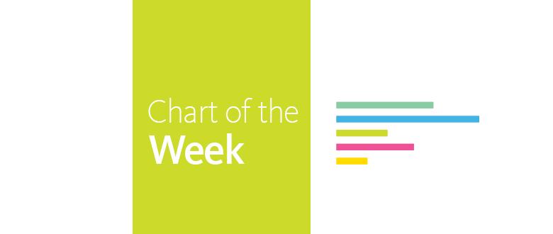 Chart of the Week: #BlackFuturesMonth