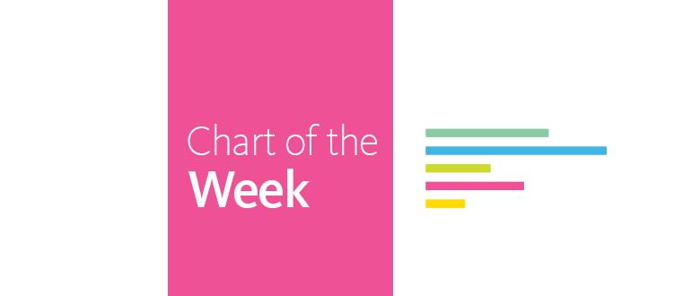 Chart of the Week: #FairHousingThanksObama