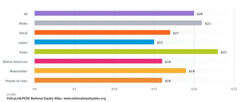 Now on the National Equity Atlas: Median Wages by Gender