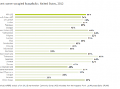 New Data on Homeownership by API Subgroups Uncovers Gaps by Ancestry