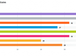 Introducing Four New Indicators: Median Age, Asthma, Diabetes, and Commute Time
