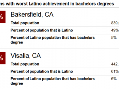 Latino Education Gaps in Metros Pose Challenges for Growth and Prosperity