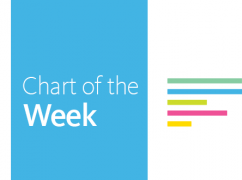 Chart of the Week: Save AFFH and Federal Geospatial Databases