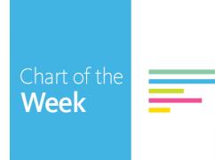 Chart of the Week: #ProtectMedicaid