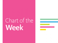 Chart of the Week: Why the Latest U.S. Census Report Matters