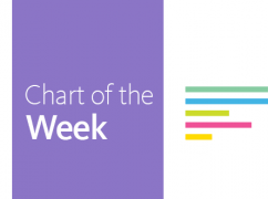 Chart of the Week: Vote for Candidates Who Will Invest in our Future