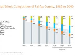 "Fairfax County Adopts ""One Fairfax"" Resolution, Committing to Equitable Growth"