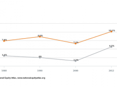 Indicator Update: Unemployment Data Now Disaggregated by Both Gender and Race