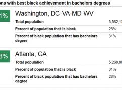 National Journal Uses Equity Atlas Data to Examine Black Education Gaps in Metros